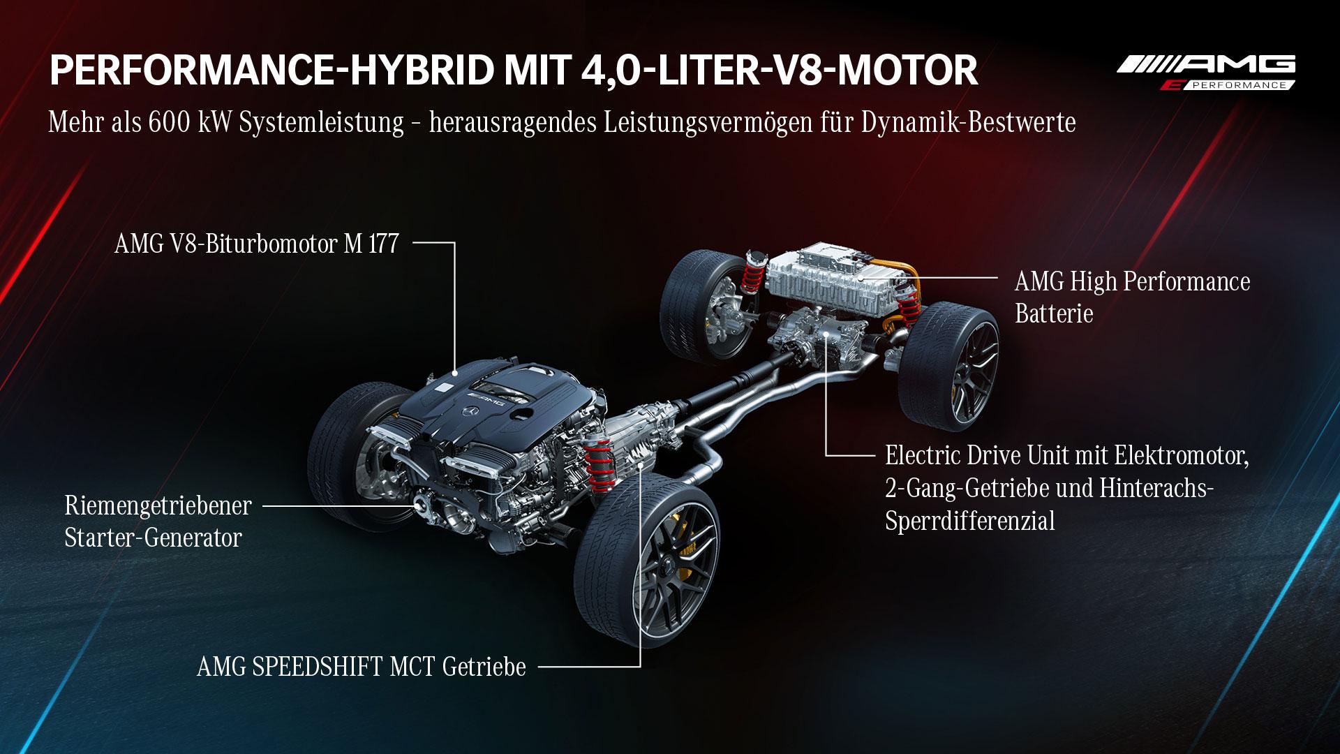 Mercedes-AMG-Elektro-Strategie-2021-5