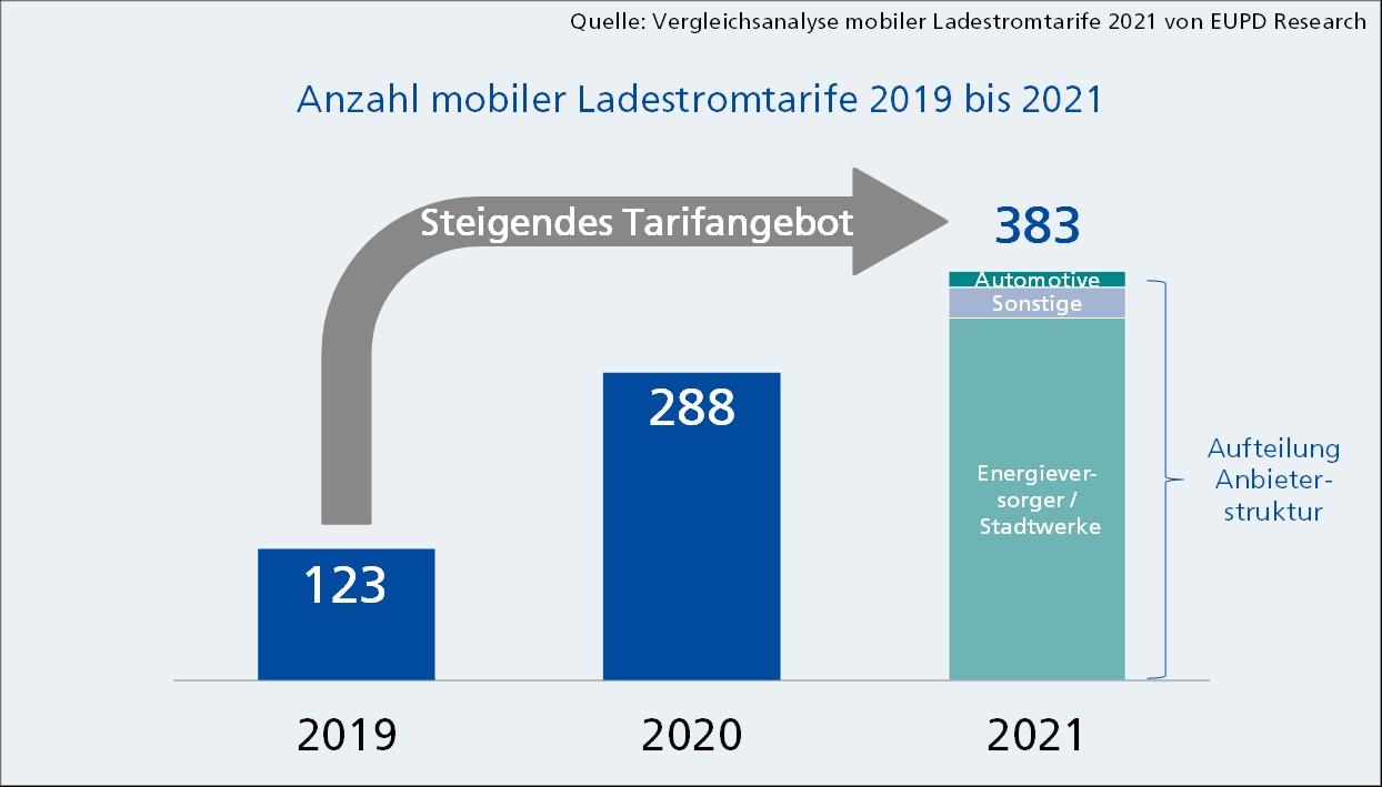 Anzahl_mobiler_Ladestromtarife_2019-2021-EUPD
