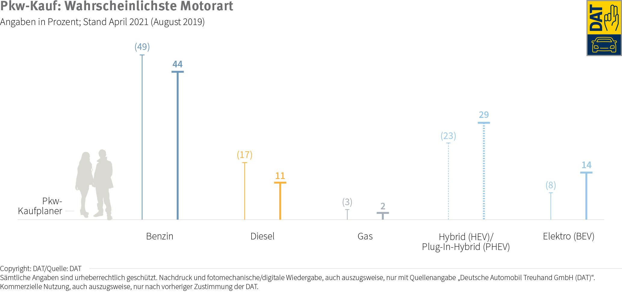 DAT-Barometer-E-Autos-April-2021-2