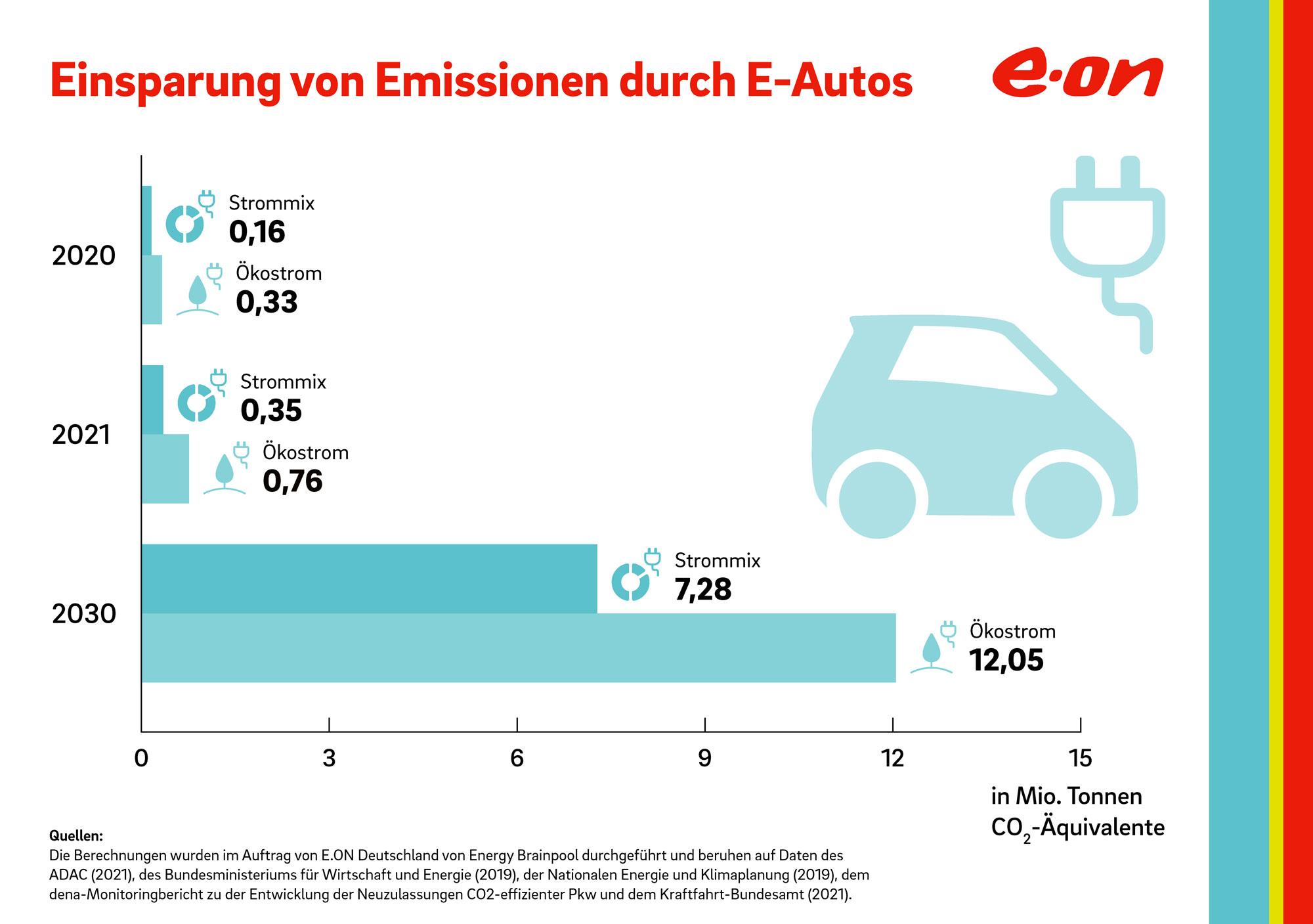 EON-Infografik_Emissionen_E_Auto