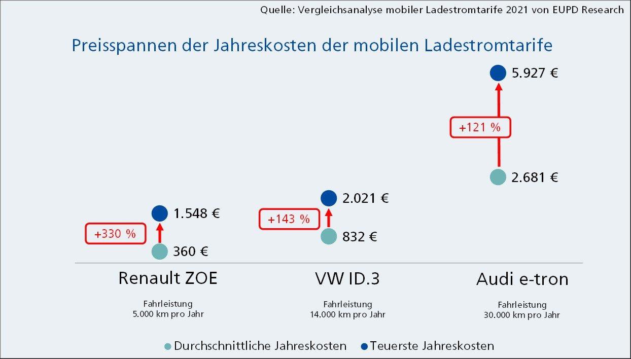 EUPD Research Autostromtarif Preisvergleich-2