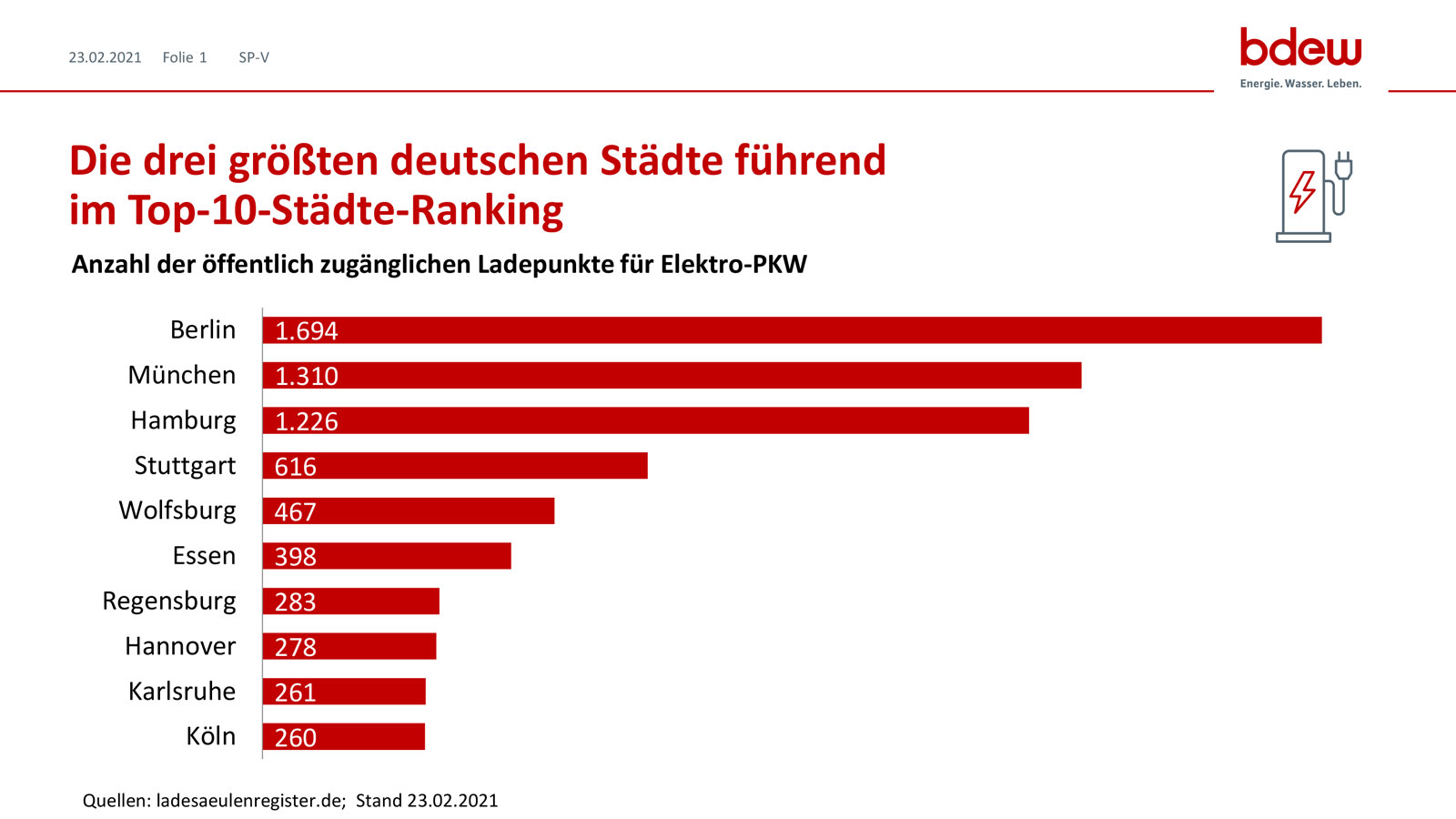 Elektromobilitaet_Ladepunkte_Top-10_Staedteranking