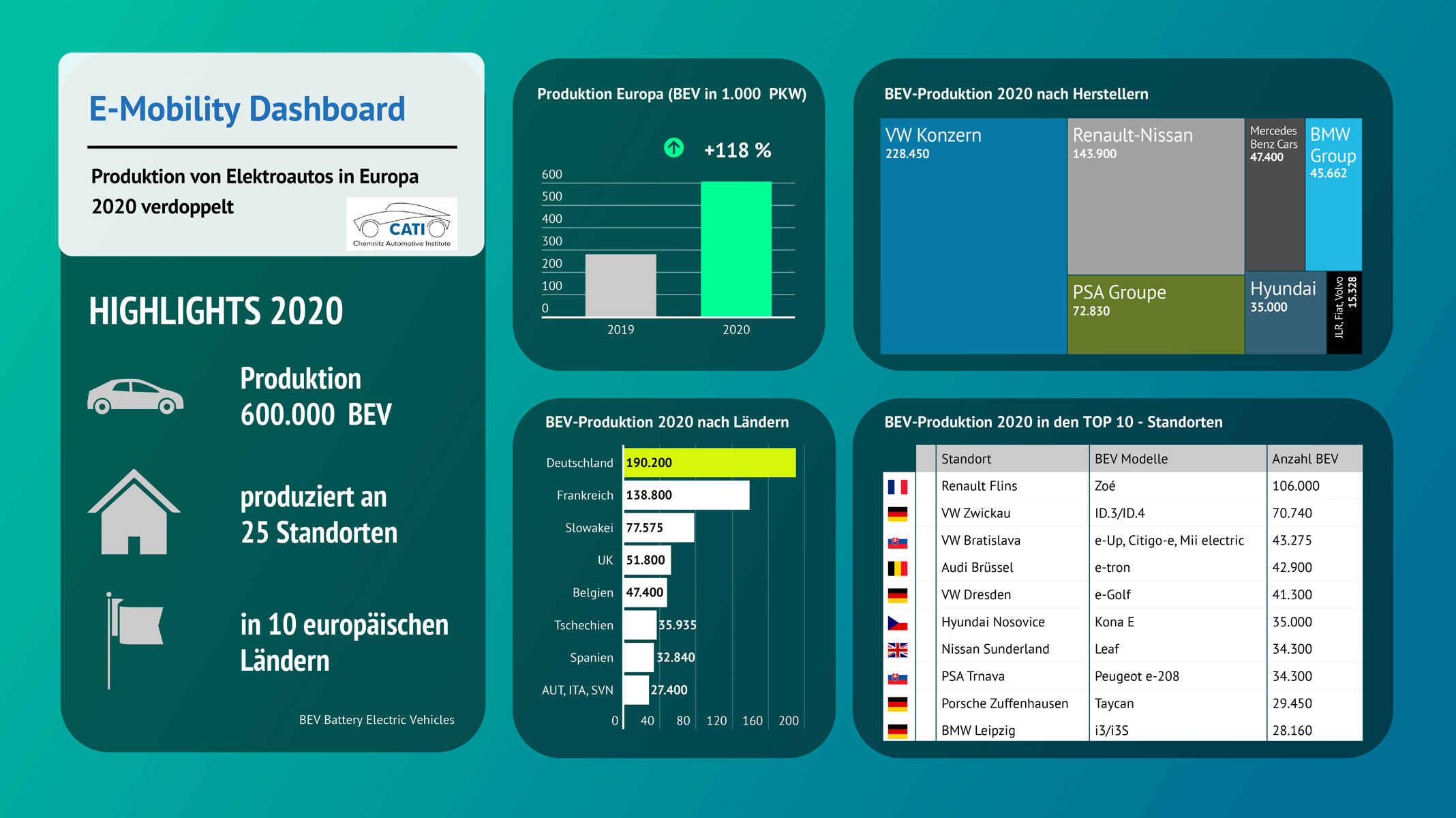 e-mobility-dashboard-2020-europa