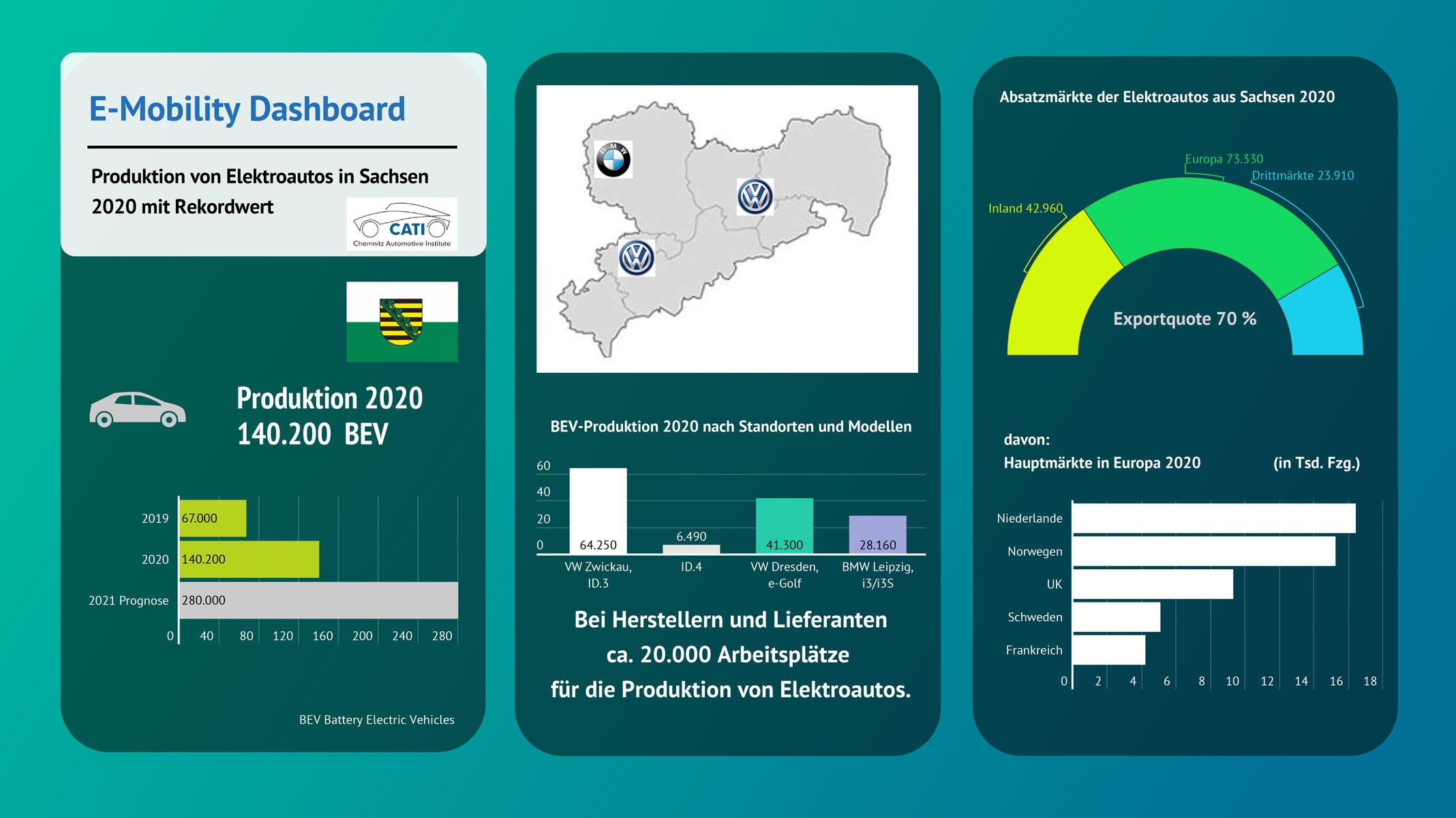 e-mobility-dashboard-2020-sachsen