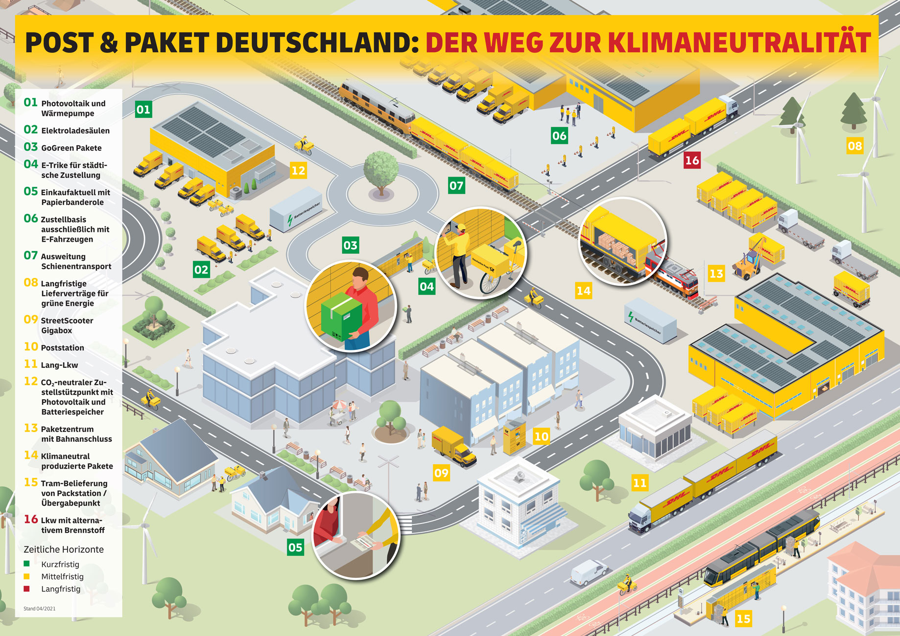 infografik-klimaneutralitaet-bei-post-und-paket-deutschland