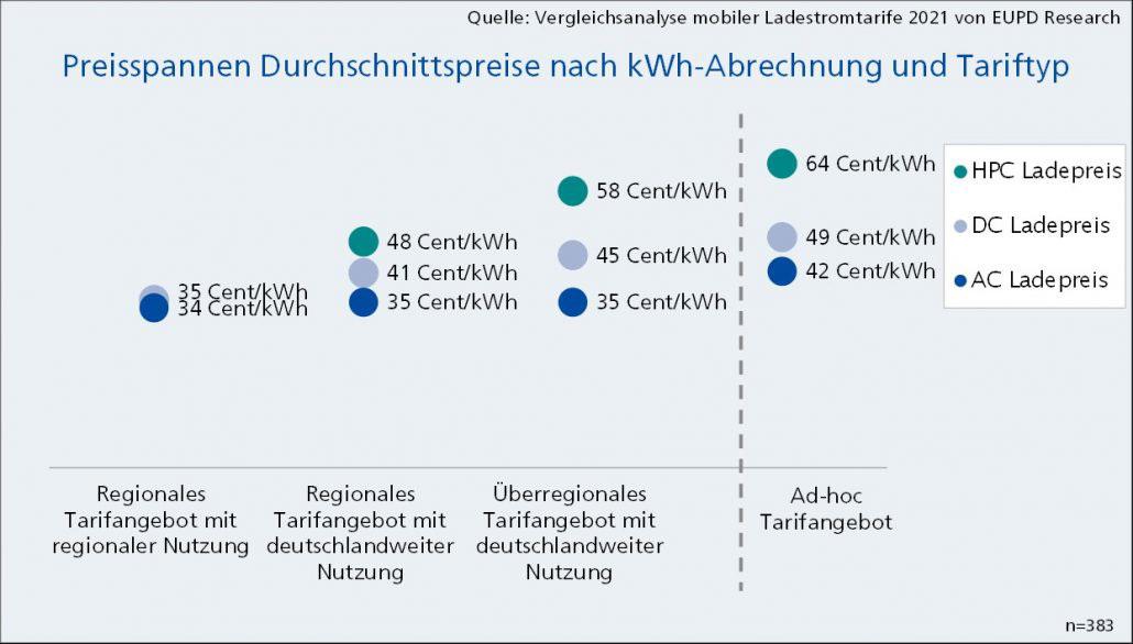 Durchschnittspreise_kWh_Abrechnung