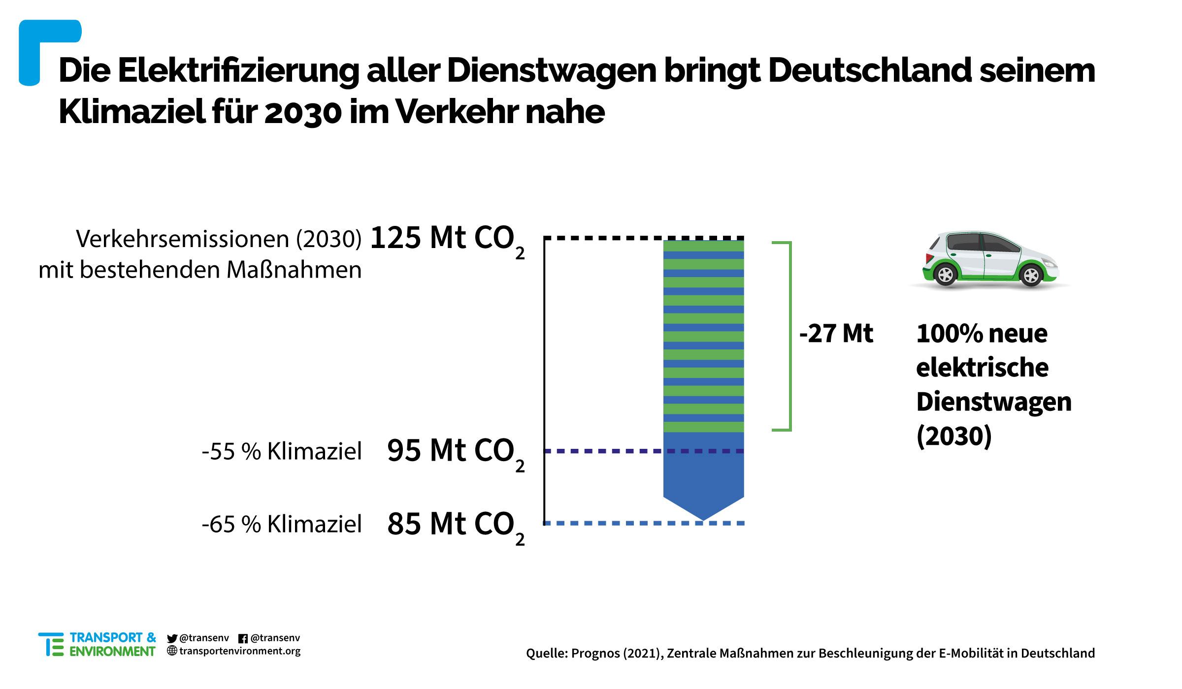 Elektrifizierung-Dienstwagen-Emissionen