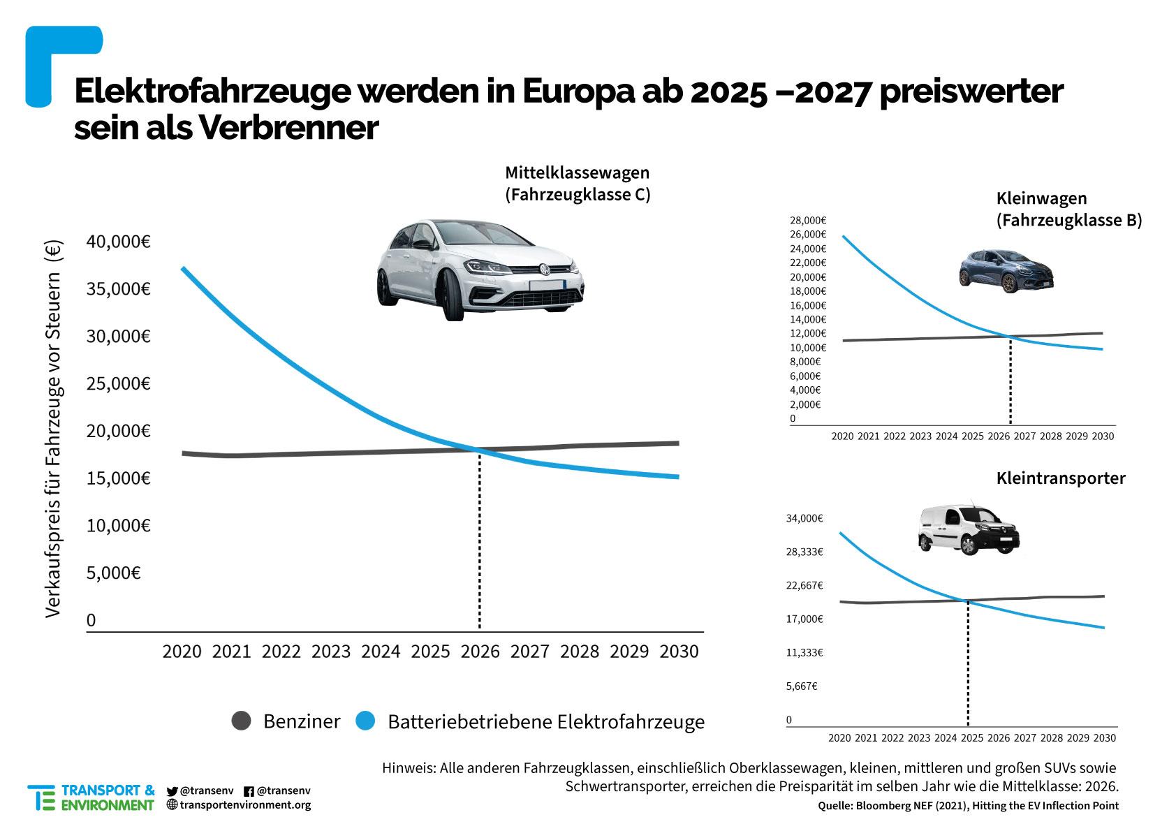 Elektroaut-Preisparitaet-Europa