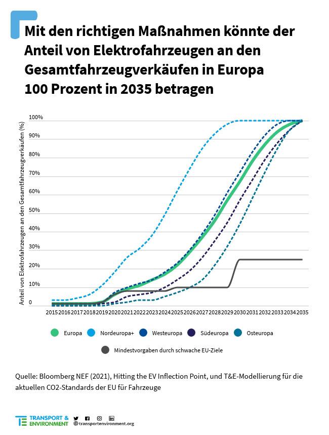 Elektroautos-Europa-Potenzial