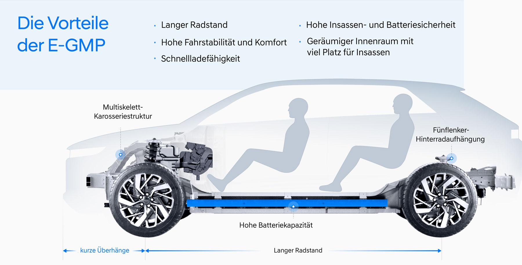 Hyundai-e-GMP-2021-2