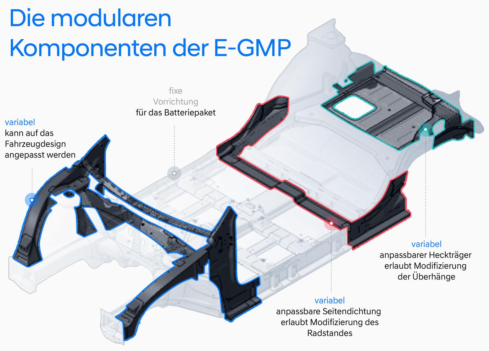 Hyundai-e-GMP-2021-3