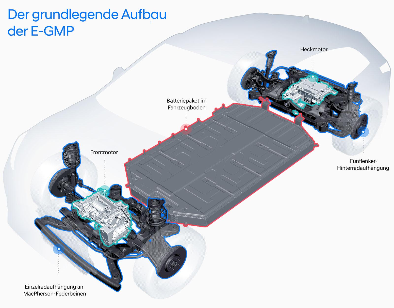 Hyundai-e-GMP-2021-4
