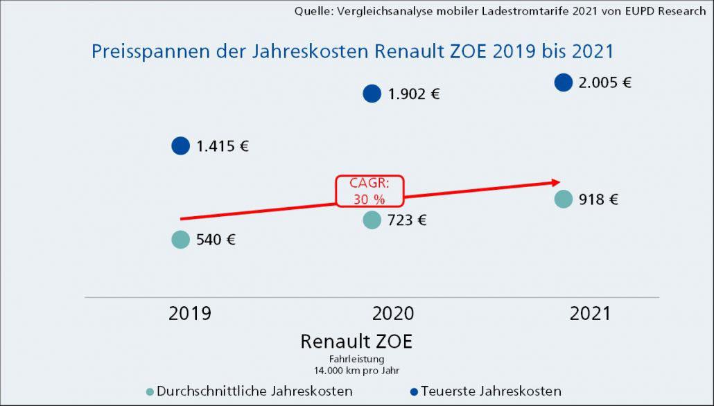 Preisspannen_Jahreskosten_ZOE_2019_bis_2021