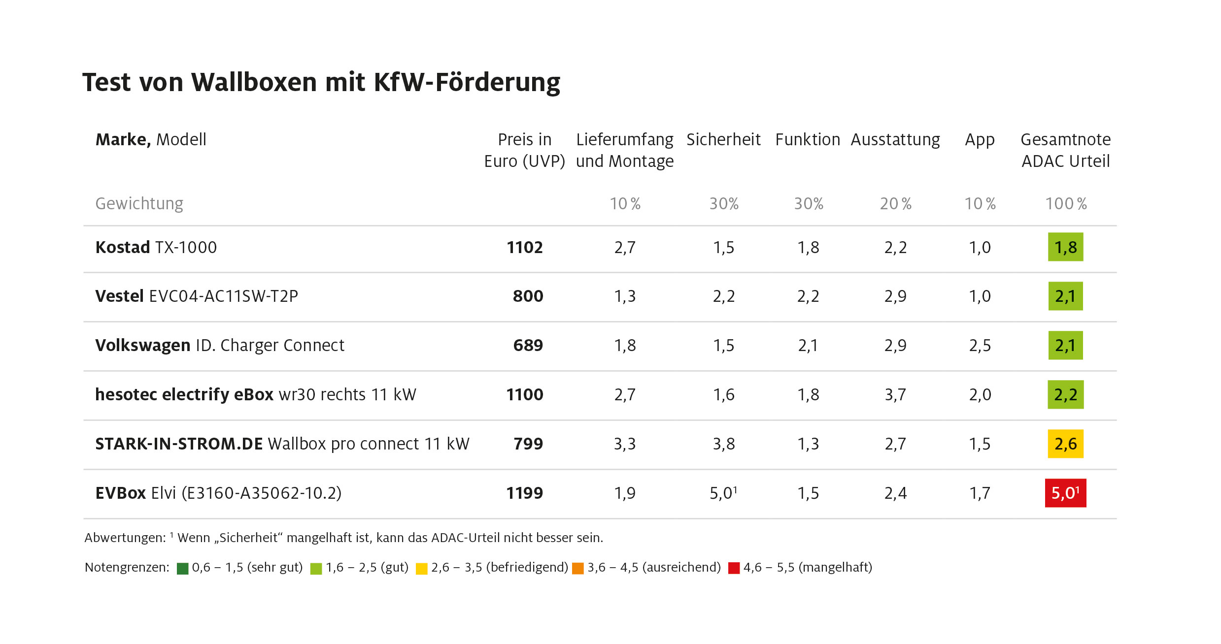 adac-elektroauto_tests_wallboxen_2_2021