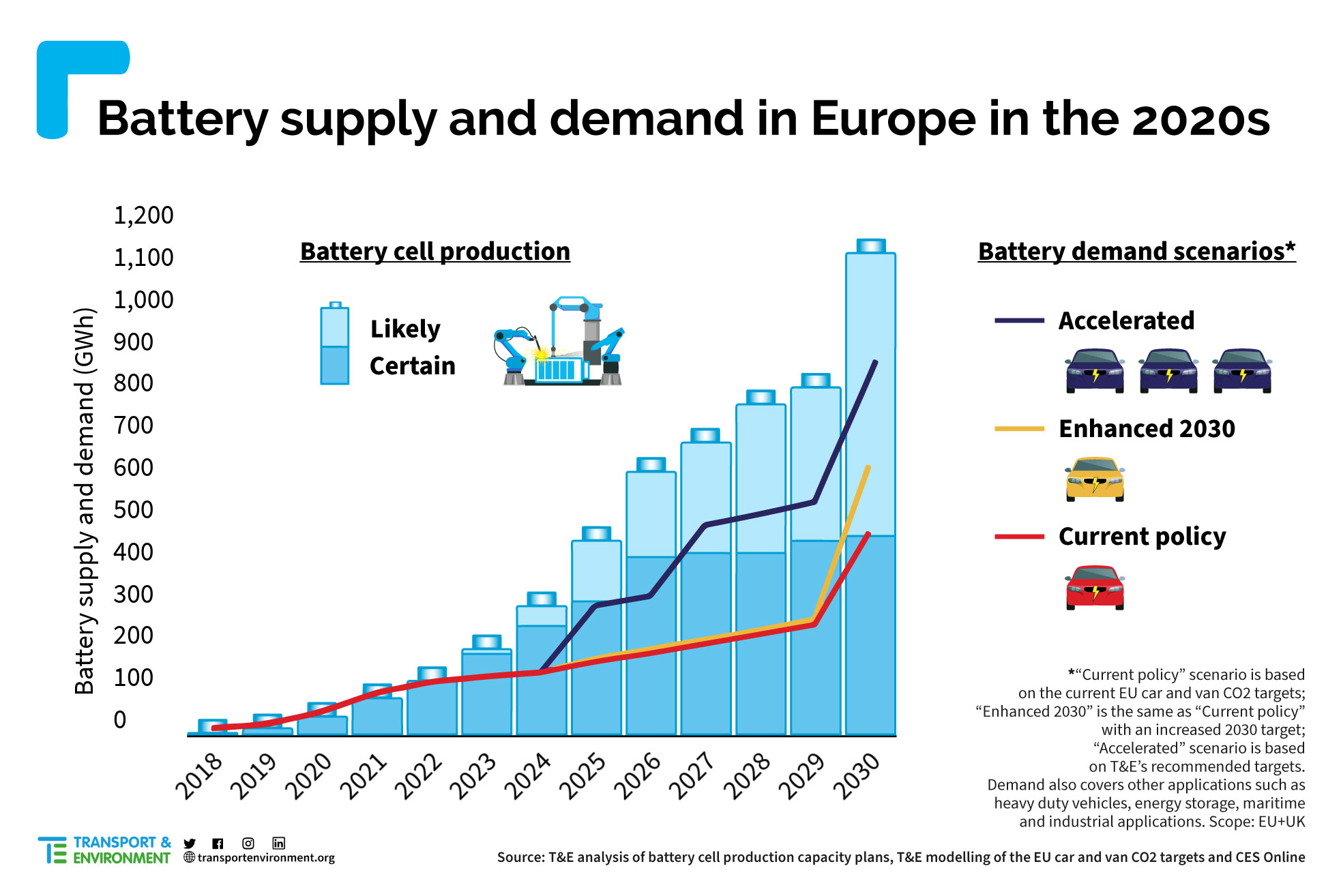 Battery-supply-and-demand-transport-te