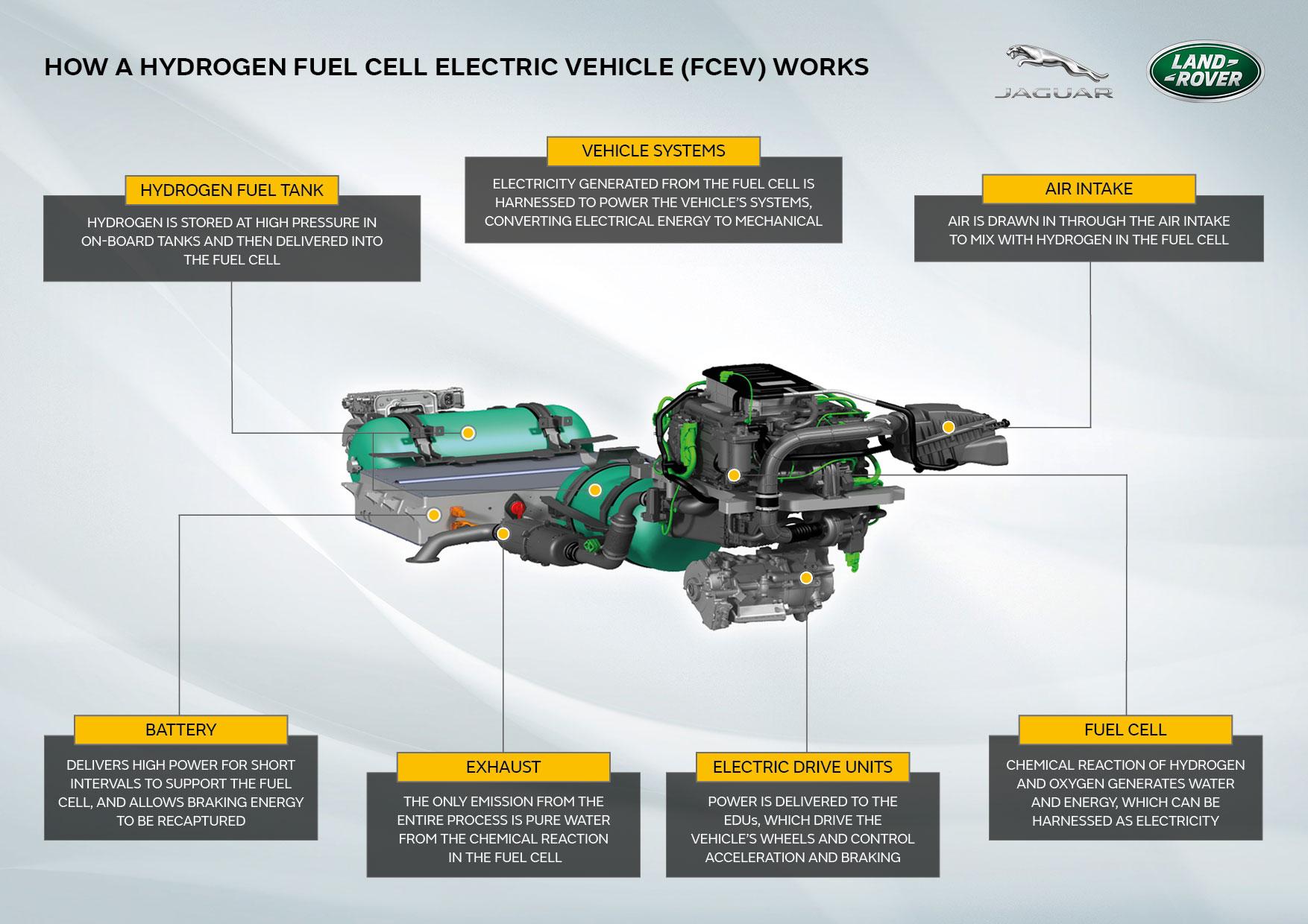 Jaguar-Landr-Rover-Defender-Hydrogen