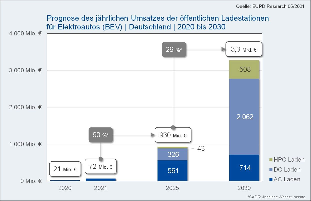 Prognose-Umsatz-offentliche-Ladestationen