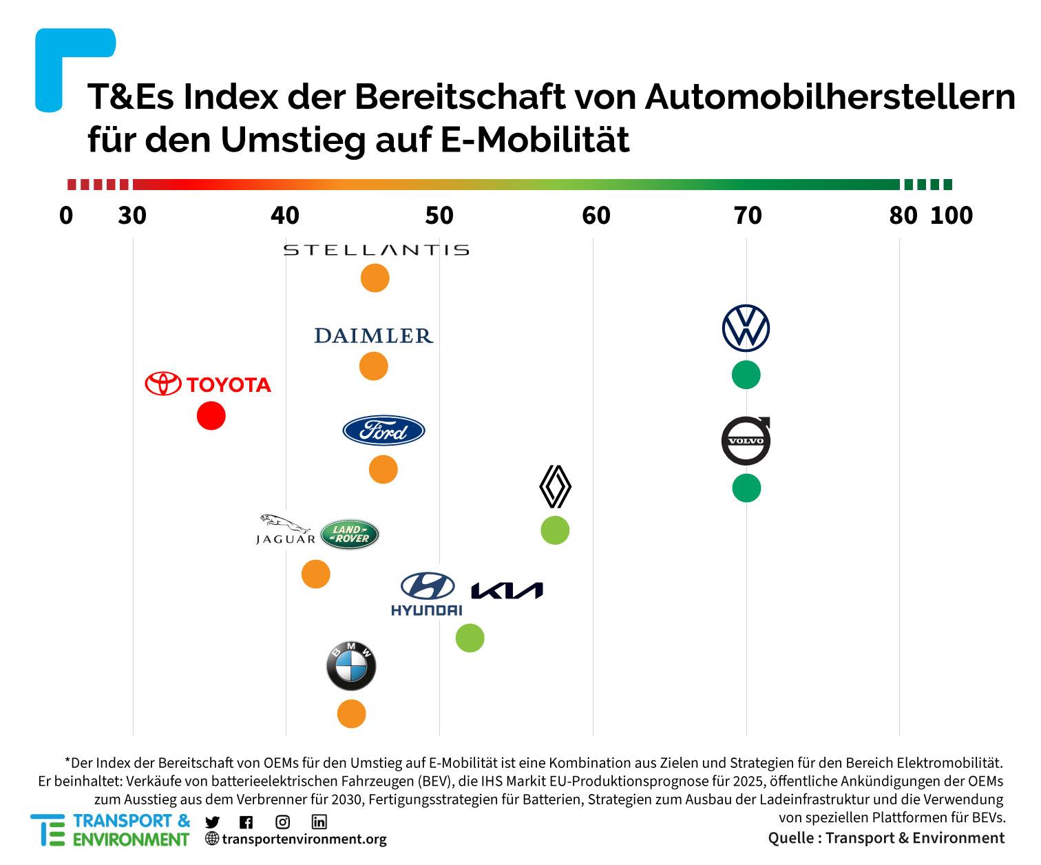 T-E-Index-E-Mobilitaets-Bereitschaft-Autohersteller