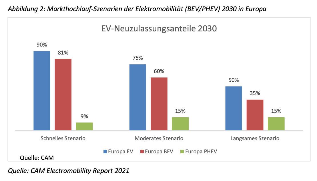 CAM-Markthochlauf-E-Mobilitaet-2030-Europa