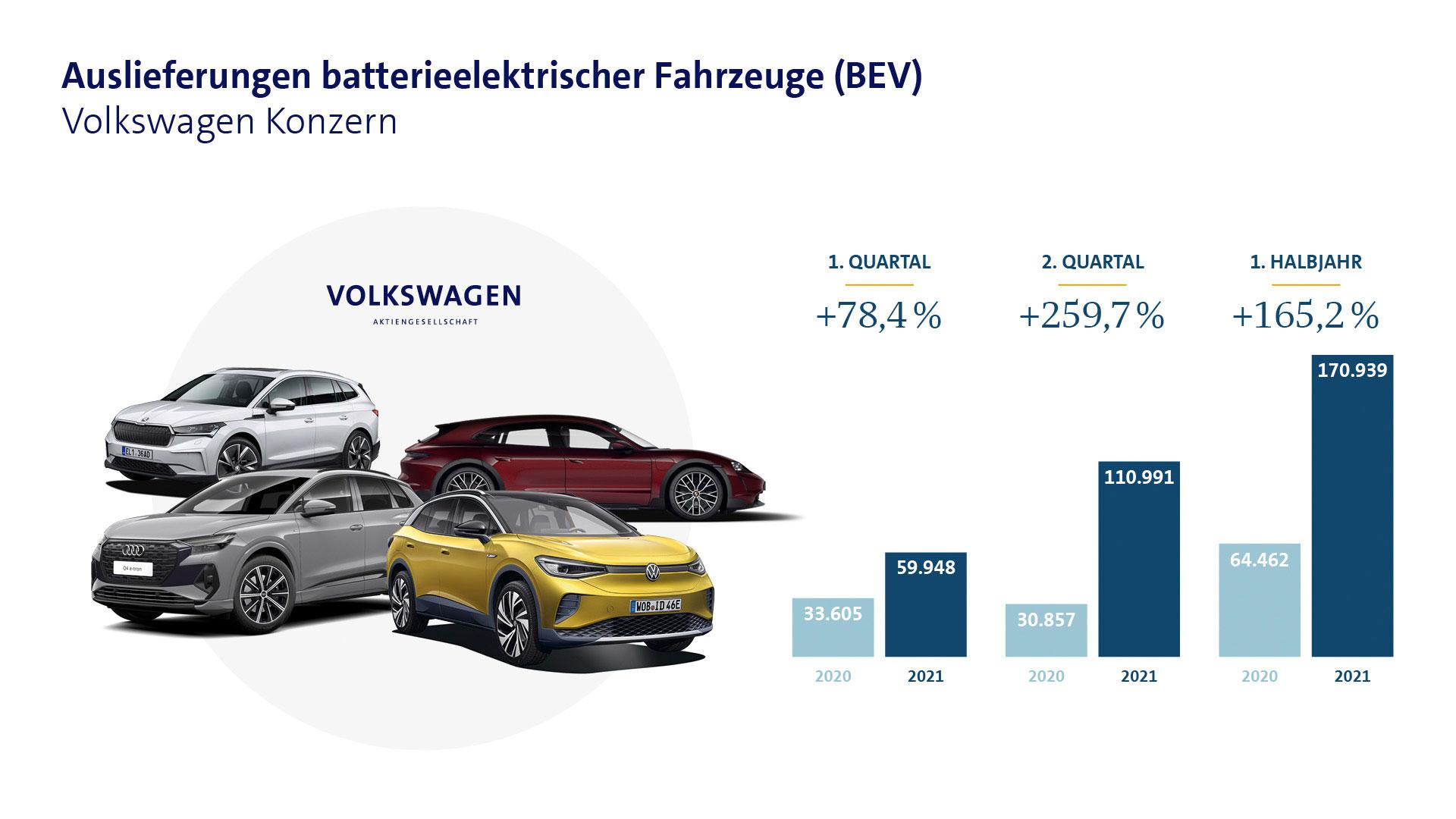 VW-Elektroauto-Absatz-1.-Halbjahr-2021