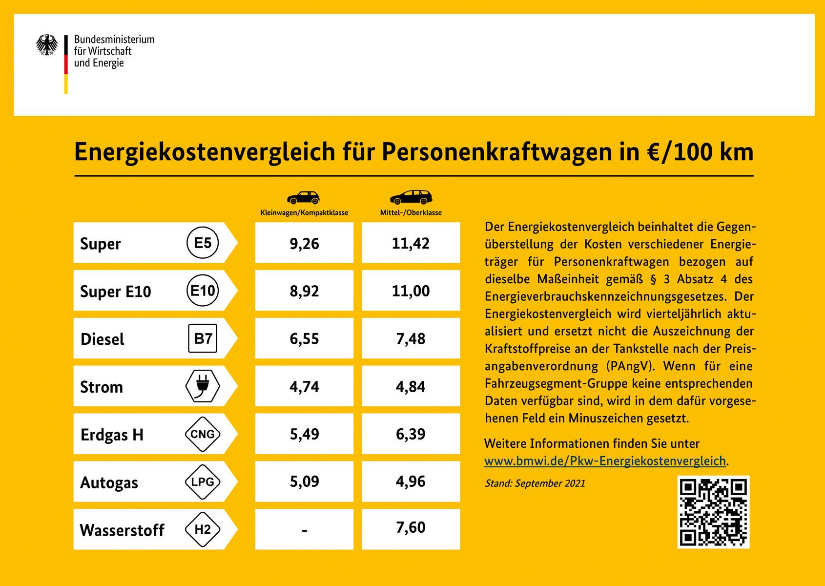Energiekostenvergleich-fuer-Pkw