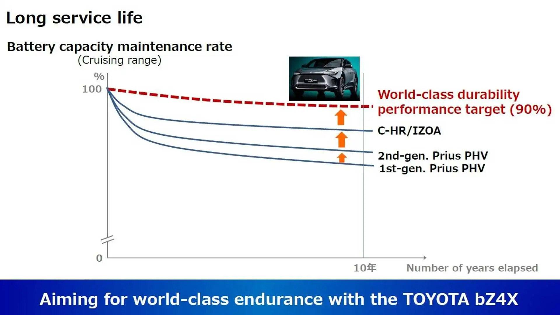 Toyota-bZ4X-Batterie-Haltbarkeit