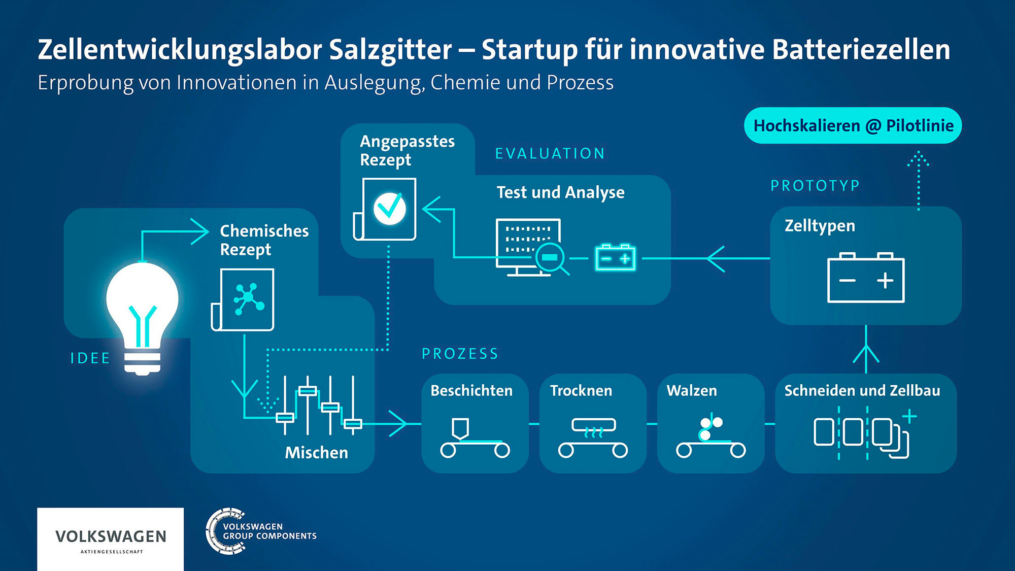 VW-Zellentwicklungslabor-Salzgitter-2